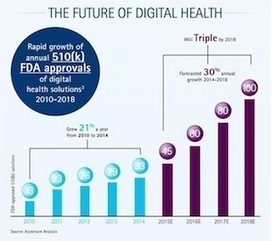 FDA-cleared digital health devices to save healthcare $100B by 2018 | mobihealthnews | Latest mHealth News | Scoop.it