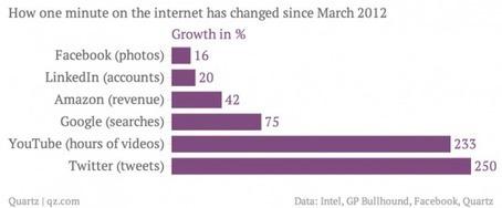¿Qué ocurre en un minuto de Internet? 2012-2013 | Mangas Verdes | tquark | Scoop.it