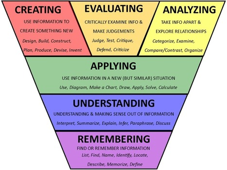 38 Question Starters based on Bloom's Taxonomy  - Curriculet | Web 2.0 for Education | Scoop.it