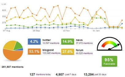 14 Tools to Streamline Your Social Media Marketing | Panorama digital | Scoop.it