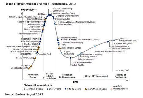 Les technologies émergentes modifient la relation homme/machine - Le Monde Informatique | Confiance dans le Cloud | Scoop.it