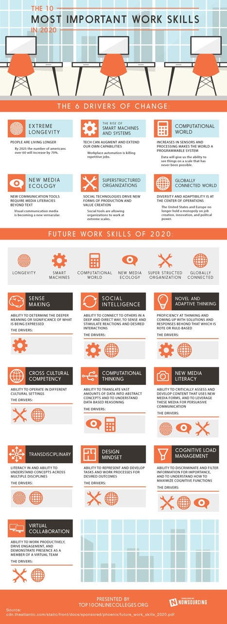 The 10 Most Important Business Skills in 2020 (Infographic) | Learning At Work | Scoop.it