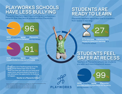 New Research: Playworks Reduces Bullying | Children's Play | Scoop.it