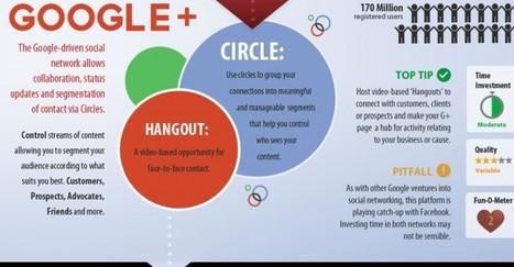 Infographie : Tous savoir sur les réseaux sociaux | COMMUNITY MANAGEMENT IN HEALTHCARE | Scoop.it