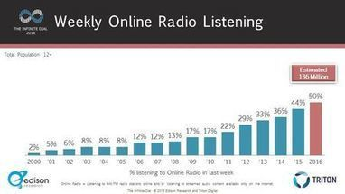 More Than 50% Americans Listen To Online Radio Weekly  | Infos sur le milieu musical international | Scoop.it