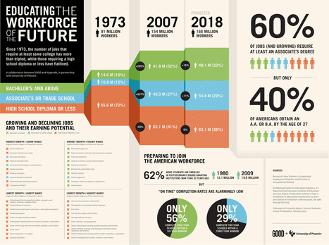 [Infografía] Educating the workforce of the future | Dídac &TIC | Scoop.it