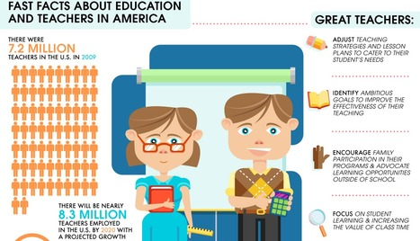The Anatomy of a Great Teacher (Infographic + Facts) | My favorite education articles | Scoop.it