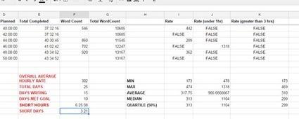 AC-WRI-MO (academic writing month) analysis | AcWriMo | Scoop.it