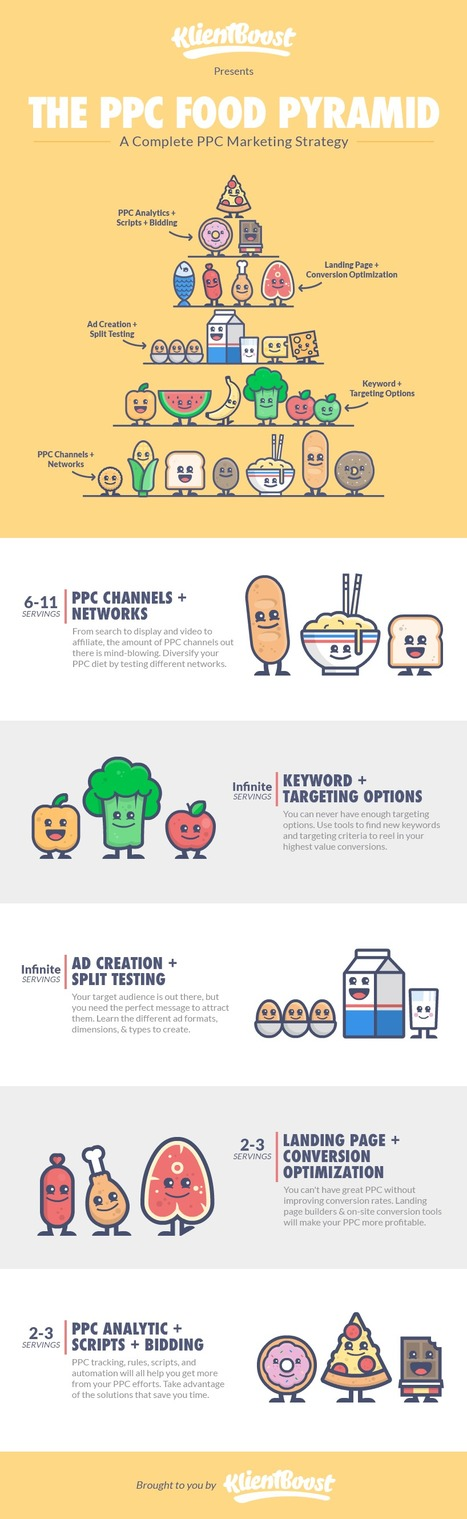 Top 72 PPC Marketing Channels to Choose | All Infographics | Scoop.it