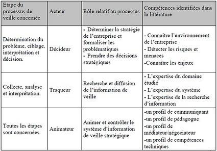Eric Delcroix | cyberlabe: #veille Compétences des acteurs du... | Mon panier veille et curation | Scoop.it