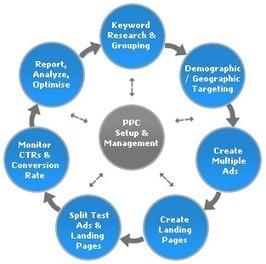 PAY PER CLICK (PPC) | socialmediass | Scoop.it
