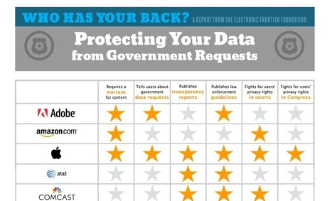 Who Has Your Back 2014: Protecting Your Data From Government Requests | Education & Numérique | Scoop.it