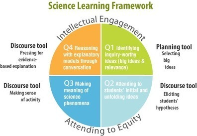 Tools for Ambitious Science Teaching -toolsforteachingscience.org | Professional Learning for Busy Educators | Scoop.it