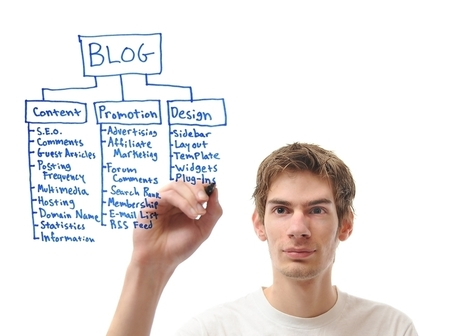 Smart Time-Saving Tips on Blogging... | Using Brain Power in Business | Scoop.it