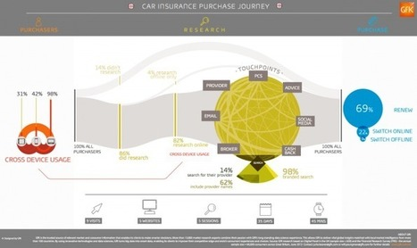 Cross-Device Customer Journey Mapping - Smart Insights | New Customer & Employee Management | Scoop.it