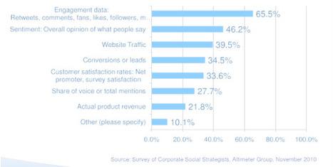 Stratégie Marketing sur les réseaux sociaux en 2011   blog-ERS   Scoop.it