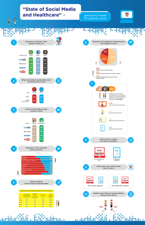 Social media in #healthcare: Who do you trust (infographic) | Social Media and Web Infographics hh | Scoop.it