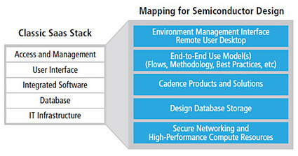 Software as a Service (SaaS) Lowers the Bar for IC Design - Industry ... | Cornerstone OnDemand | Scoop.it