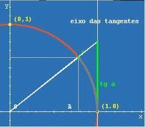 Portal do Professor - Manipulando e Construindo Conceitos da Tangente e da Secante no Ciclo Trigonométrico | Aulas no Portal do Professor | Scoop.it