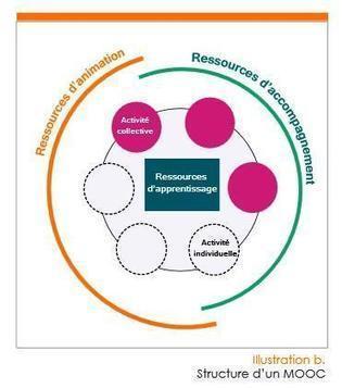 Mettre en place un MOOC : Dossier de conseils et bonnes pratiques | MOOC Design | Scoop.it