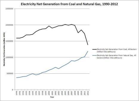 What Happened to King Coal? | Développement durable et efficacité énergétique | Scoop.it