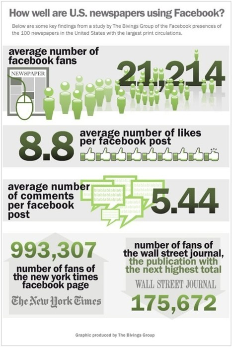 45 Informative and Creative Social Media Infographics » abdie.web.id   Data Visualization and Infographics   Scoop.it