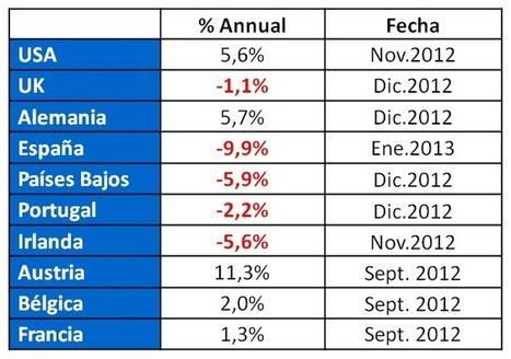 The Spanish real estate industry » El precio de la vivienda en España cae más que en otros países comparables | Directivos Mercado Inmobiliairo en Español | Scoop.it