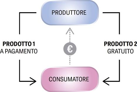 Modelli di free economy: i sovvenzionamenti incrociati | Social net(work & fun) | Scoop.it