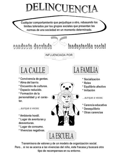 La conducta antisocial y agresiva - Curso Educador de Calle | Cursos educacion, trabajo social, integracion social | Scoop.it