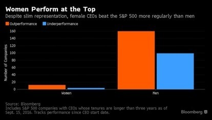 Investors Weigh Whether a Female CEO Matters to Market Returns | Women's Right And Global Initiative | Scoop.it