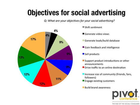 Report: The Rise of the Social Advertising Brian Solis | Social Media Strategist | Scoop.it