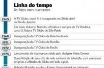 Aos 50, TV Globo projeta o futuro | Inovação Educacional | Scoop.it