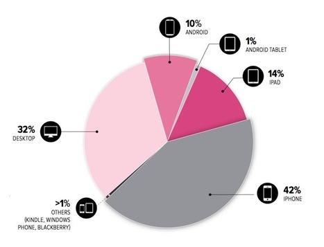 Mobile devices dominate e-mail openings   iPhone Marketing   Scoop.it
