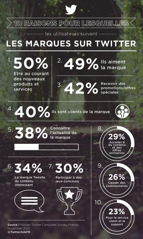 10 raisons pour lequelles les utilisateurs suivent les marques sur Twitter | Brand Marketing & Branding [fr] Histoires de marques | Scoop.it