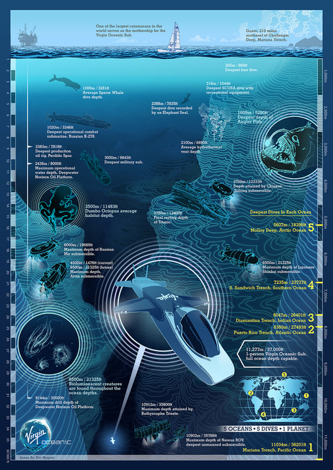 Virgin Oceanic infographic | Infographics | Scoop.it