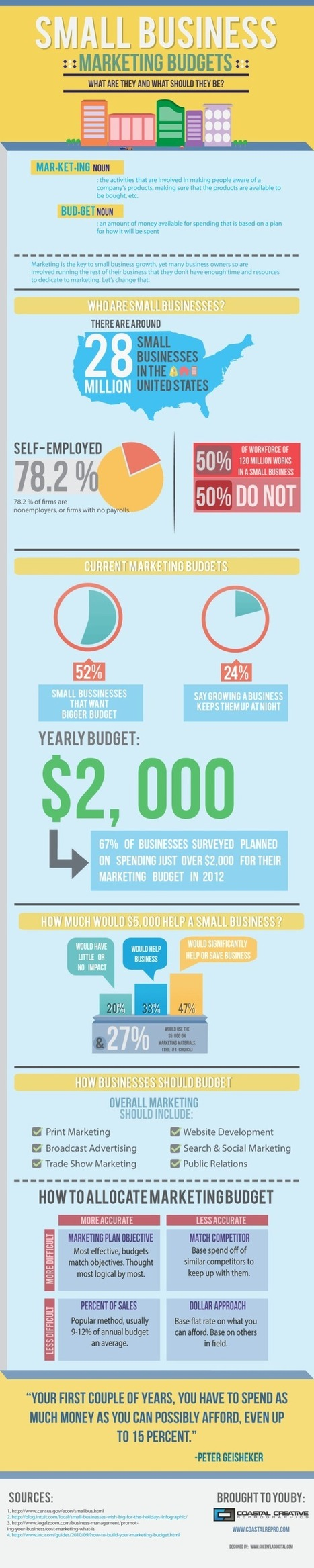 What Should Your Budget be for Your Small Business? | The Best Infographics | Scoop.it