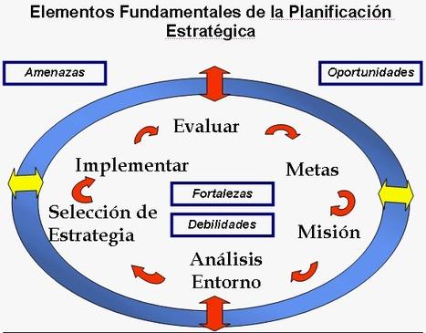 Planificación Estratégica | ROSA EVELIN PEREZ APONTE | Scoop.it