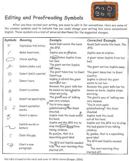 How Editing Works (& Editing Symbols)   digital entrepreneur   Scoop.it