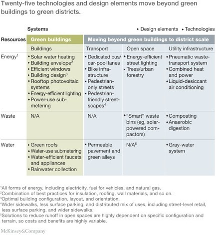 Building the cities of the future with green districts | McKinsey & Company | Green Attitude | Scoop.it