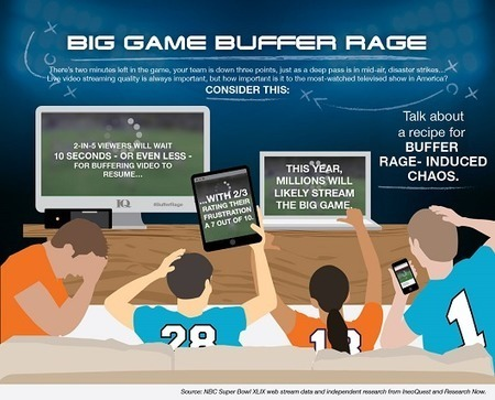 Live streaming latency: As Super Bowl preps its largest live stream ever, the OTT industry scurries to catch up to broadcast   Mobile Video Challenges Worldwide   Scoop.it