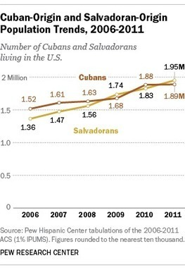 Salvadorans may soon replace Cubans as third-largest U.S. Hispanic group | THINKING PRESBYTERIAN | Scoop.it