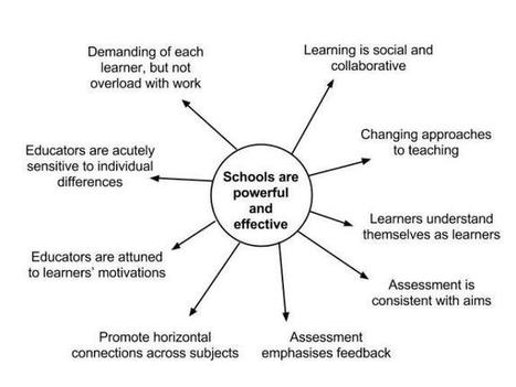 Innovating Schools: 5 priorities | school improvement process | Scoop.it