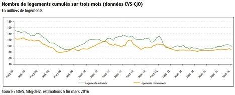 Immobilier mai 2016 : les chiffres du mois | Marché Immobilier | Scoop.it