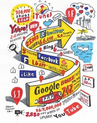 Things That Happen In Social Media In 2 Hours | Social Networks & Social Media by numbers | Scoop.it