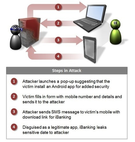 iBanking: Exploiting the Full Potential of Android Malware | Juncke EDVBeratung | Scoop.it