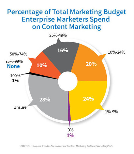 4 Things Effective Enterprise Marketers Get Right [Research] | B2B Marketing-The Practical Side | Scoop.it
