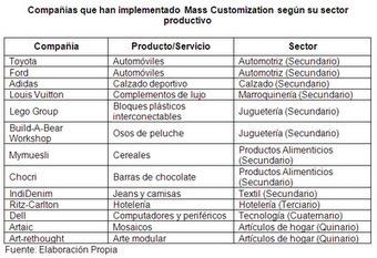 Factores de decisión para la implementacion de la personalización en masa | Mass Customization y Postponement | Scoop.it