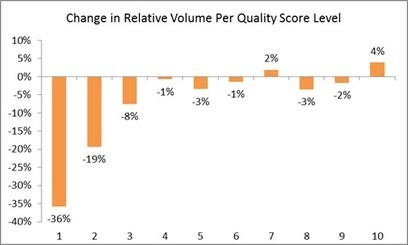 Google's Quality Score Change: What Marketers Need To Know | Digital Marketing | Scoop.it