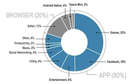 "The mobile war is over and the app has won: 80% of mobile time spent in apps | L'impresa ""mobile"" 