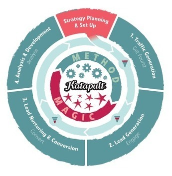 What is inbound marketing? Get found, engage, convert, analyse. | Pure Players et désir de réhumanisation | Scoop.it